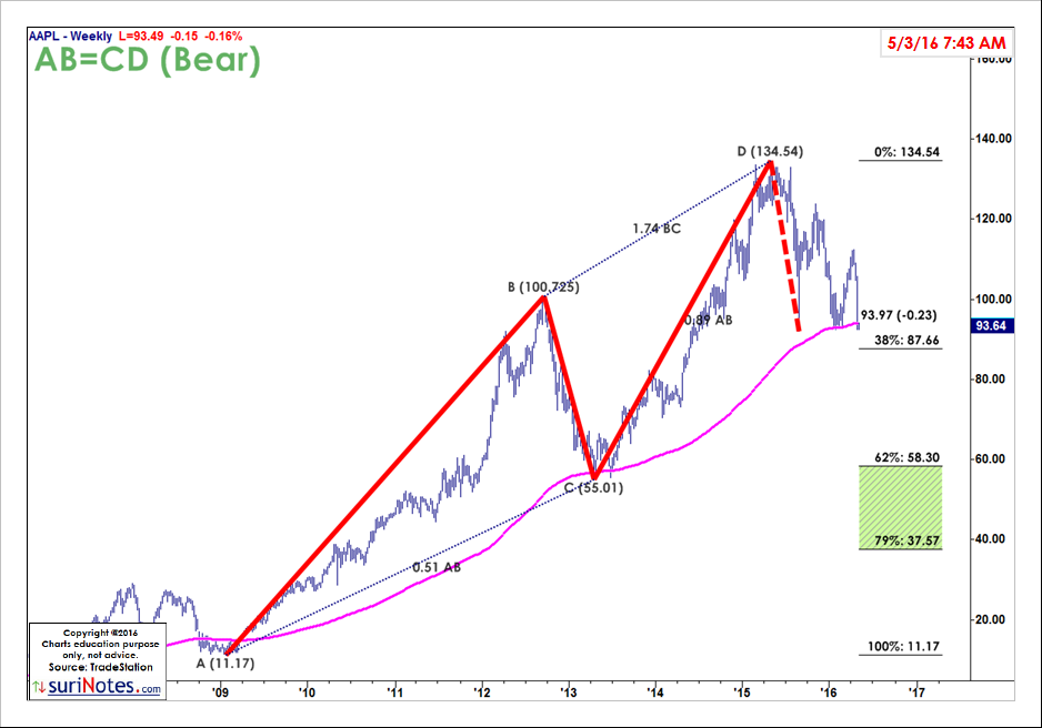 AAPL_ABCD_May031629.png