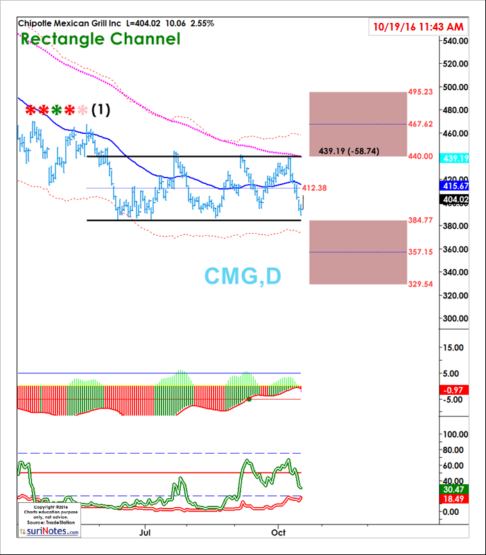CMG_CHANNEL_Oct191610.png