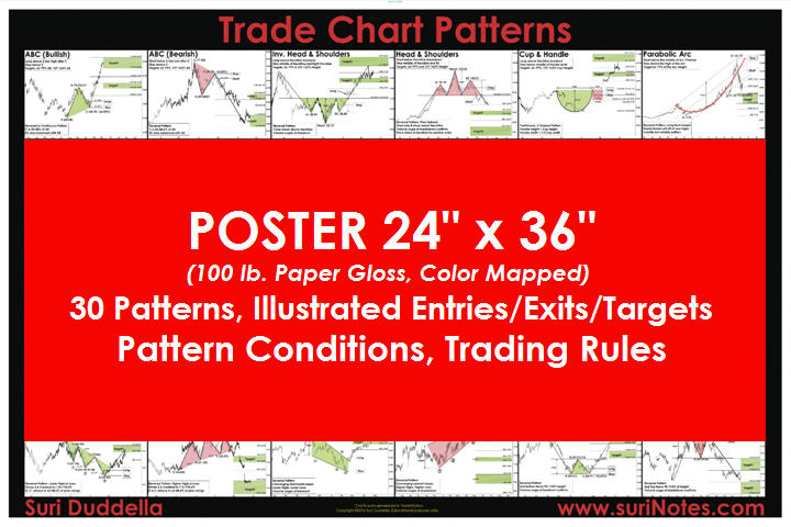 suriNotes.com -- Chart Patterns, Algorithmic Trading, Pattern Recognition, Auto Trader
